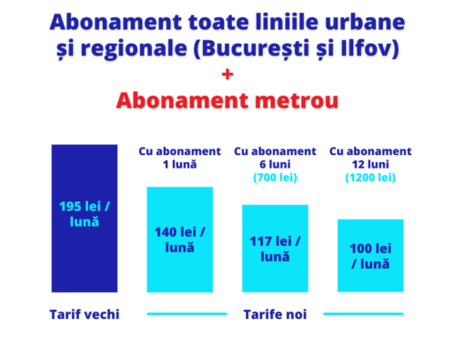 De la 1 august, Sistemul de transport din Capitală și Ilfov – integrat cu Metroul