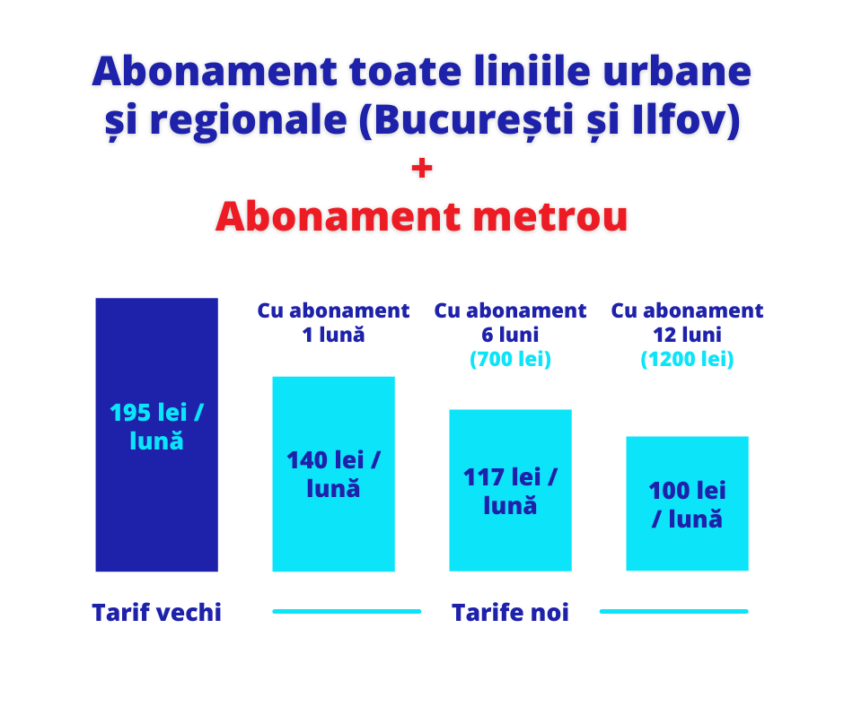 Sistemul de transport din Capitală și Ilfov – integrat cu Metroul